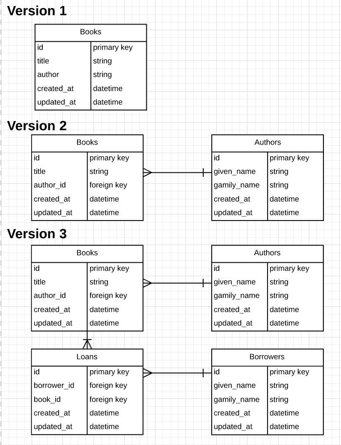 Library ERD diagram