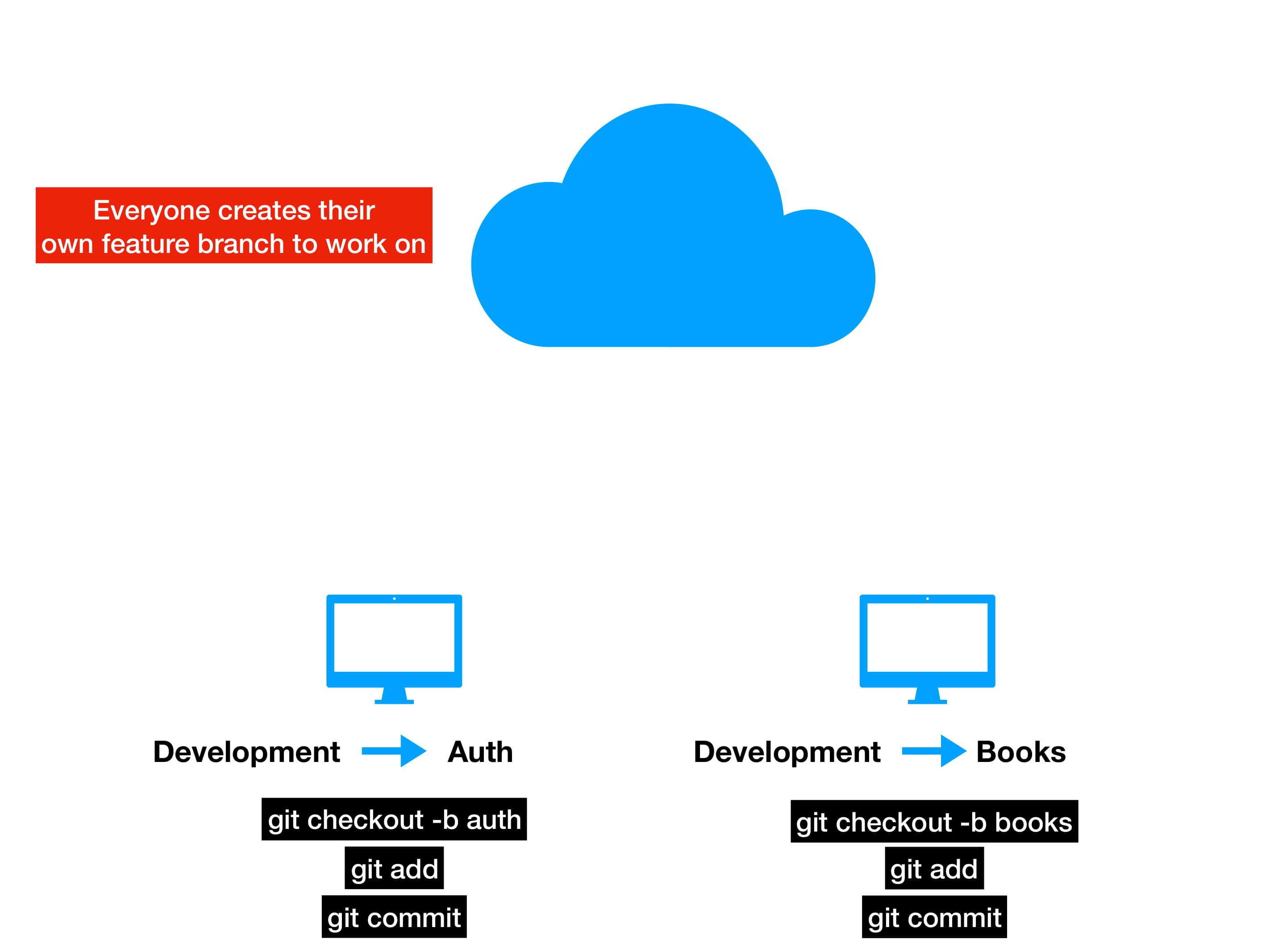 git-workflow 2